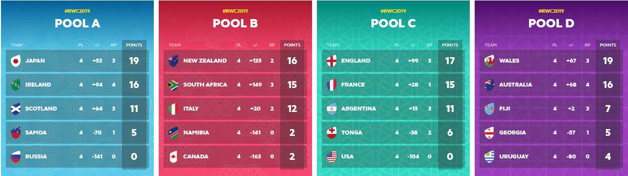 Rugby World Cup latest standings